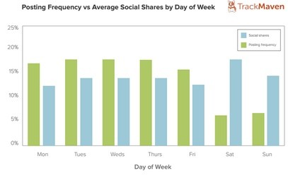 blog posts published on weekends get more social shares