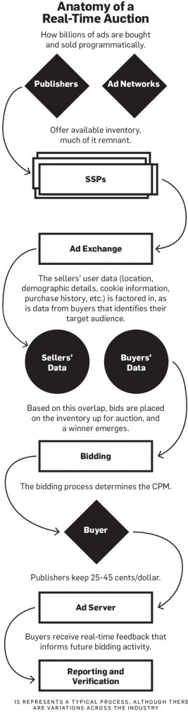 what is programmatic buying