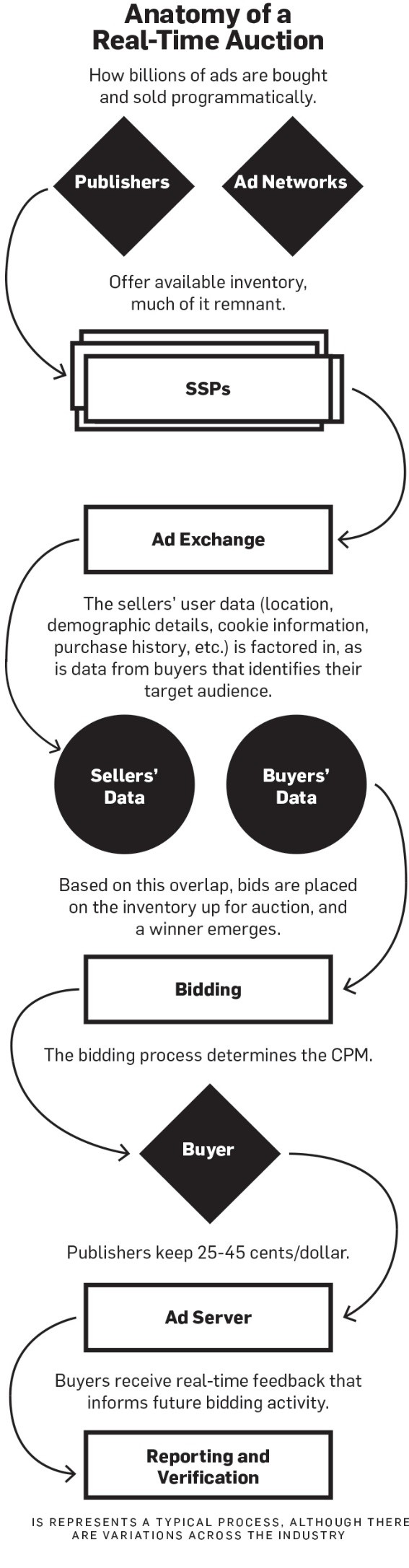 What is Programmatic Buying? - BrideClick